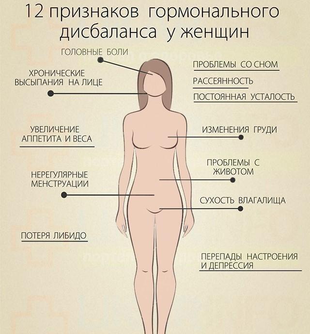 Еда и гормоны